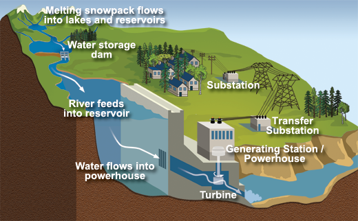 How a Dam Works